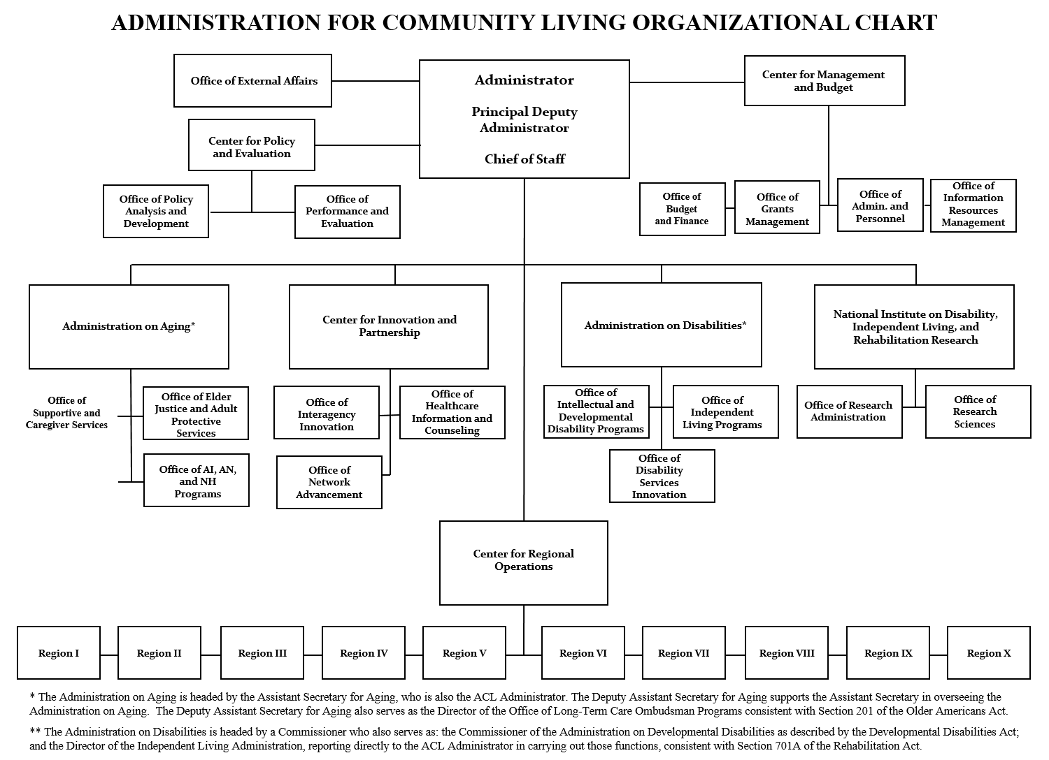 Image showing ACL Organizational Chart