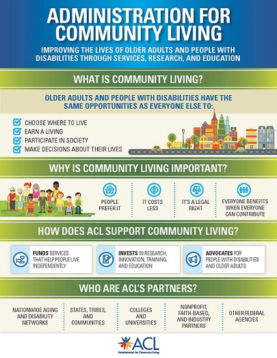 Pictorial description of community living and how ACL supports