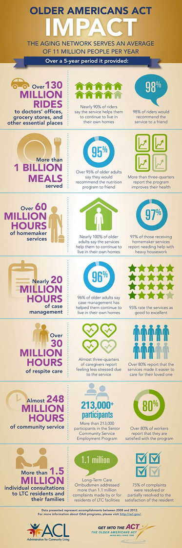 Older American Act Impact Infographic